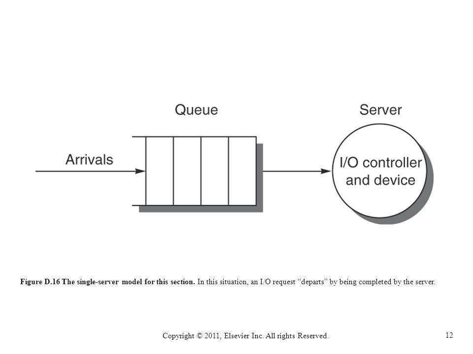 12 Copyright © 2011, Elsevier Inc. All rights Reserved. Figure D.16 The single-server model for this section. In this situation, an I/O request depart