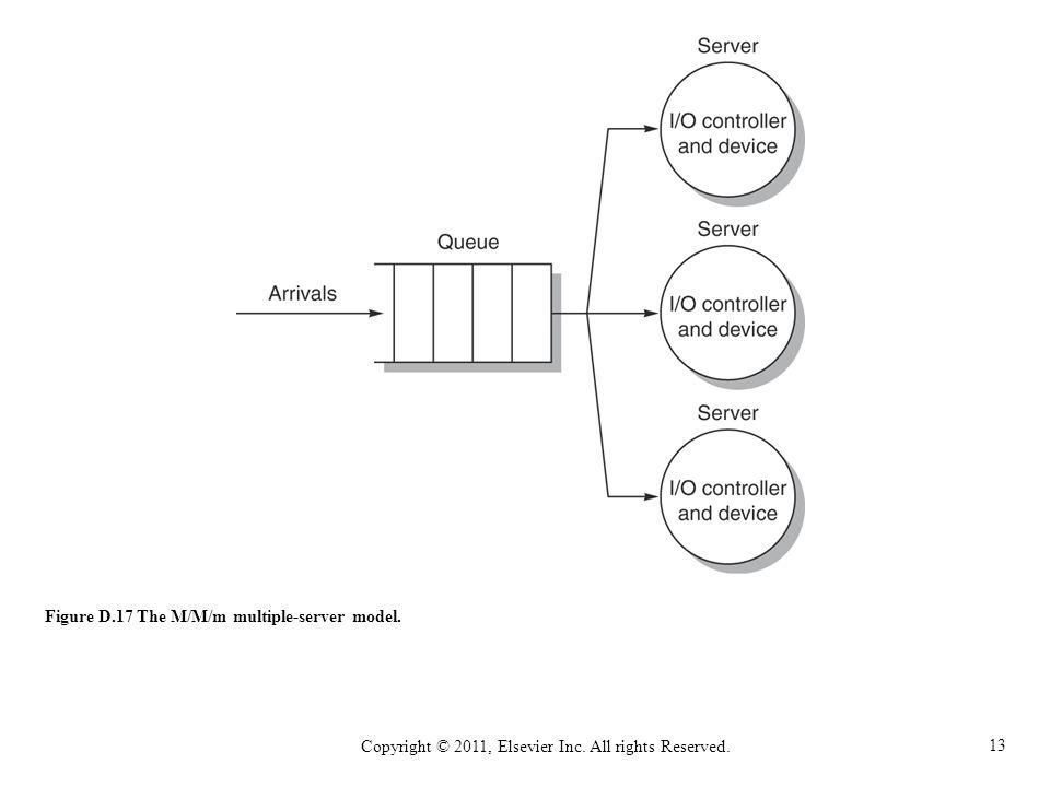 13 Copyright © 2011, Elsevier Inc. All rights Reserved. Figure D.17 The M/M/m multiple-server model.