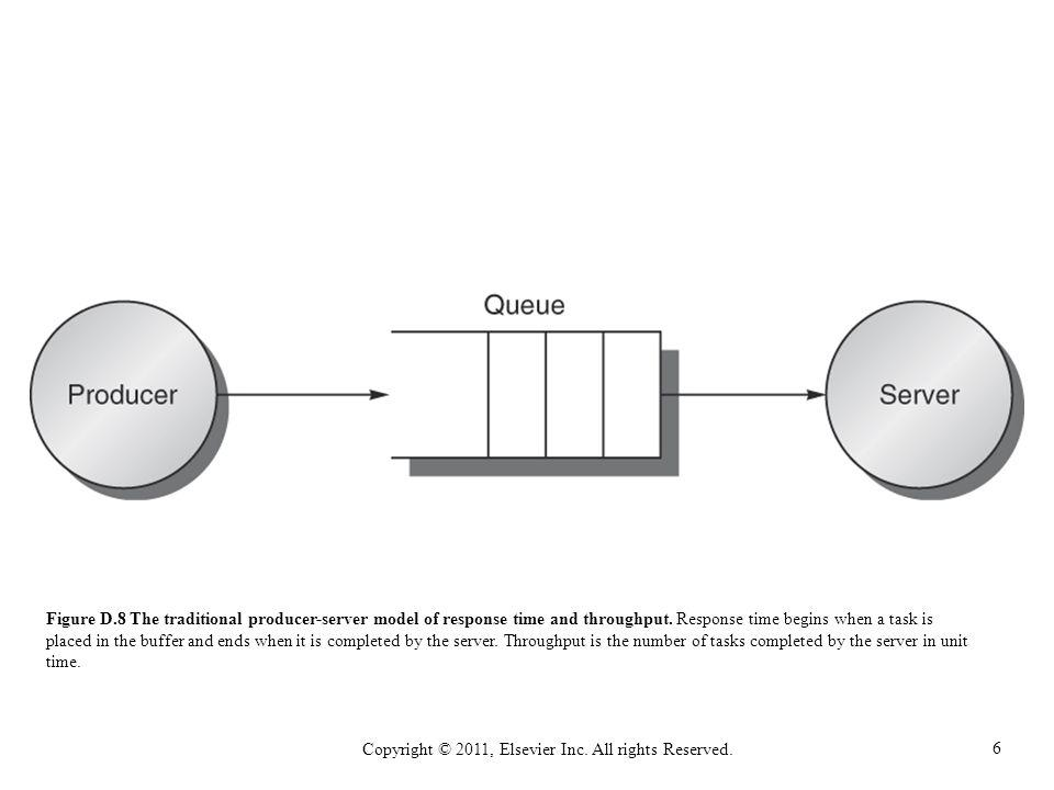 6 Copyright © 2011, Elsevier Inc. All rights Reserved. Figure D.8 The traditional producer-server model of response time and throughput. Response time