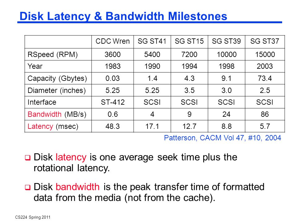 CS224 Spring 2011 Disk Latency & Bandwidth Milestones Disk latency is one average seek time plus the rotational latency.