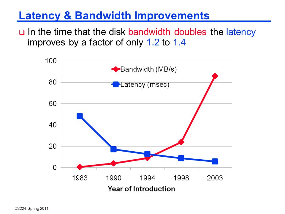 CS224 Spring 2011 Latency & Bandwidth Improvements In the time that the disk bandwidth doubles the latency improves by a factor of only 1.2 to 1.4