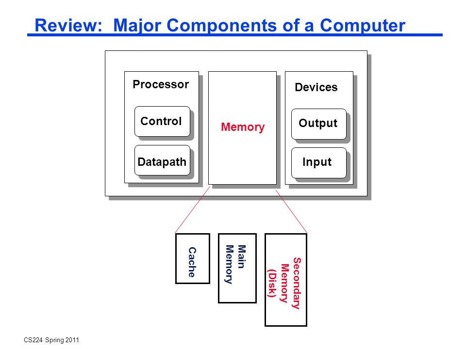 CS224 Spring 2011 Review: Major Components of a Computer Processor Control Datapath Memory Devices Input Output Cache Main Memory Secondary Memory (Disk)