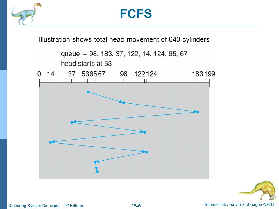10.20 Silberschatz, Galvin and Gagne ©2013 Operating System Concepts – 9 th Edition FCFS Illustration shows total head movement of 640 cylinders