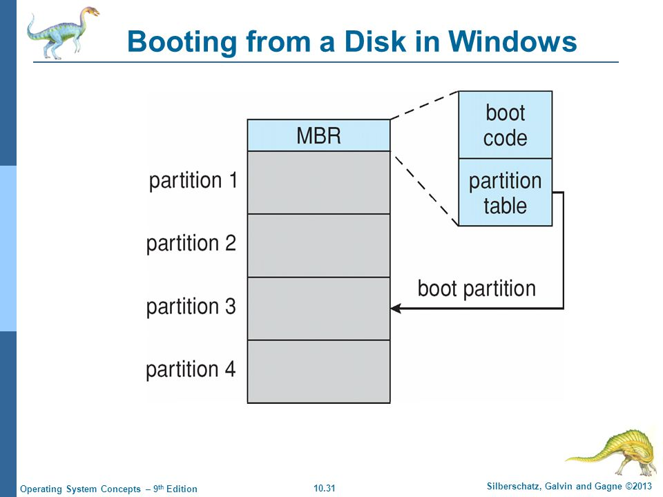 10.31 Silberschatz, Galvin and Gagne ©2013 Operating System Concepts – 9 th Edition Booting from a Disk in Windows