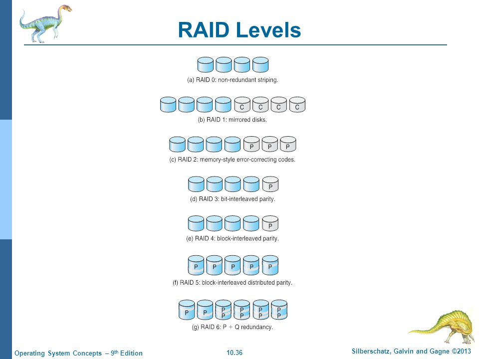10.36 Silberschatz, Galvin and Gagne ©2013 Operating System Concepts – 9 th Edition RAID Levels