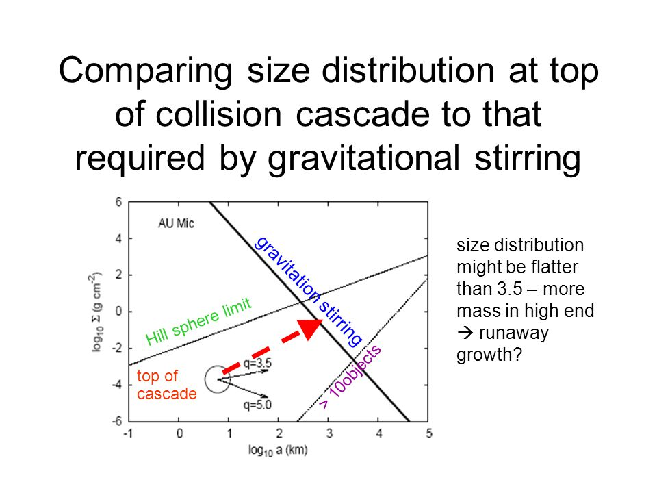 Comparing size distribution at top of collision cascade to that required by gravitational stirring >10objects gravitation stirring top of cascade Hill sphere limit size distribution might be flatter than 3.5 – more mass in high end runaway growth.