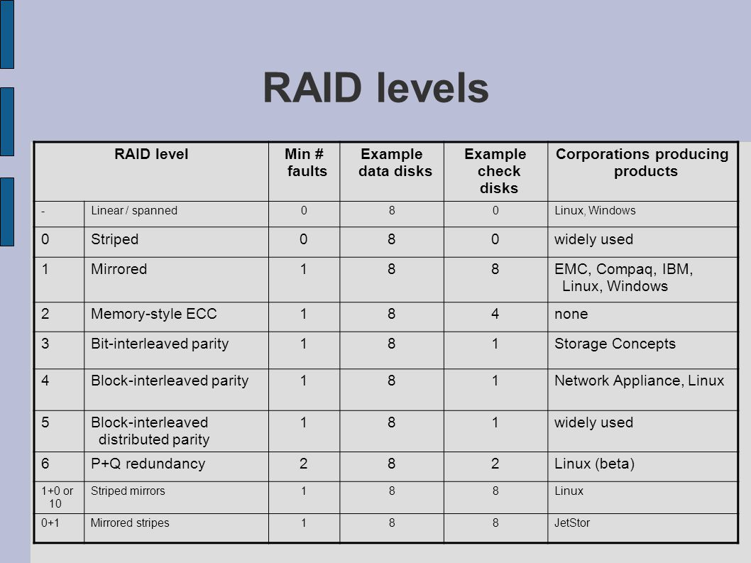 RAID levels RAID levelMin # faults Example data disks Example check disks Corporations producing products -Linear / spanned080Linux, Windows 0Striped080widely used 1Mirrored188EMC, Compaq, IBM, Linux, Windows 2Memory-style ECC184none 3Bit-interleaved parity181Storage Concepts 4Block-interleaved parity181Network Appliance, Linux 5Block-interleaved distributed parity 181widely used 6P+Q redundancy282Linux (beta) 1+0 or 10 Striped mirrors188Linux 0+1Mirrored stripes188JetStor