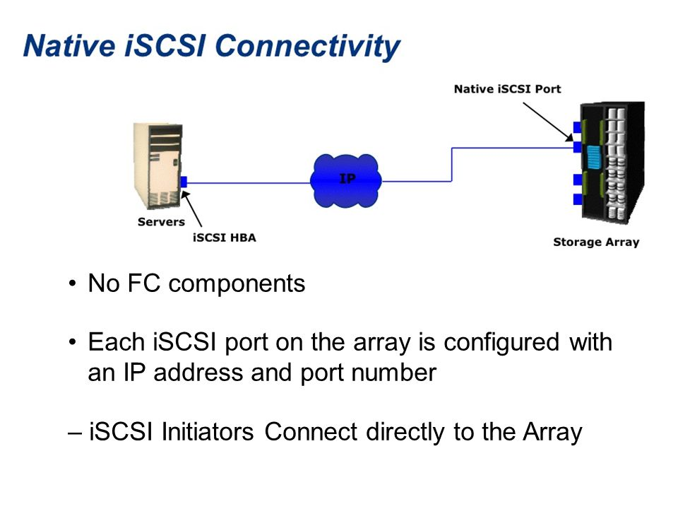 No FC components Each iSCSI port on the array is configured with an IP address and port number – iSCSI Initiators Connect directly to the Array