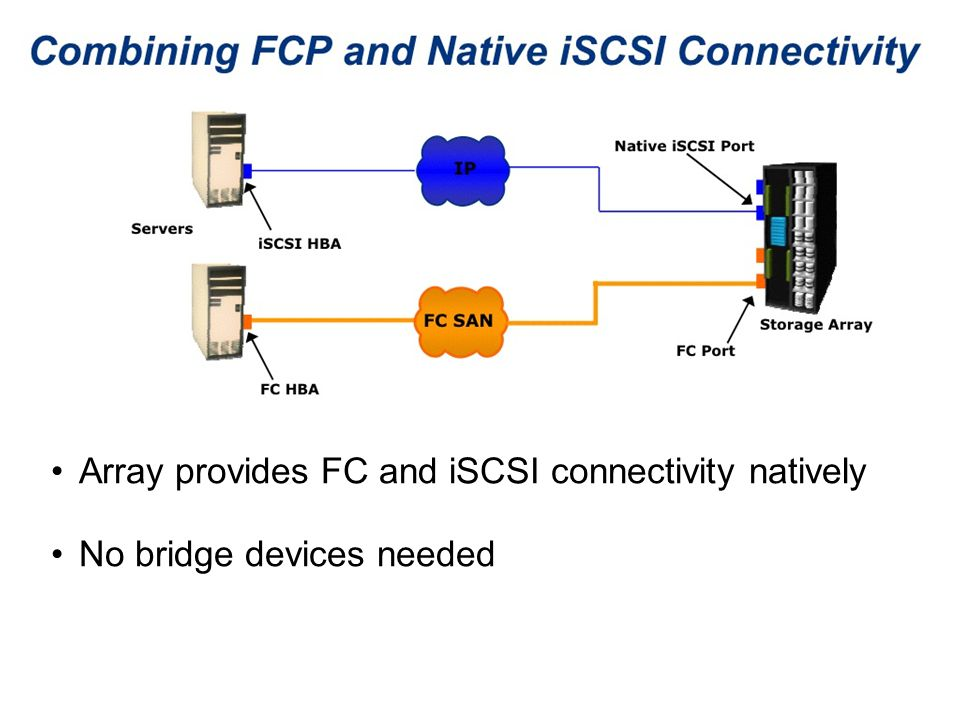 Array provides FC and iSCSI connectivity natively No bridge devices needed