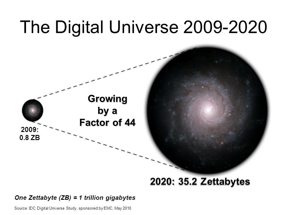 2009: 0.8 ZB Growing by a Factor of 44 Source: IDC Digital Universe Study, sponsored by EMC, May 2010 2020: 35.2 Zettabytes The Digital Universe 2009-