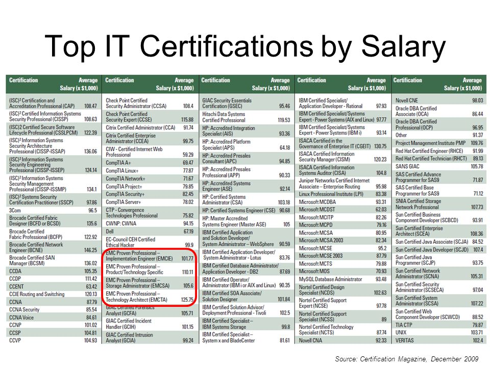 Top IT Certifications by Salary Source: Certification Magazine, December 2009