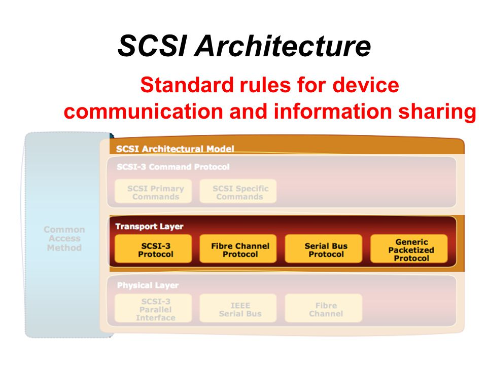 SCSI Architecture Standard rules for device communication and information sharing