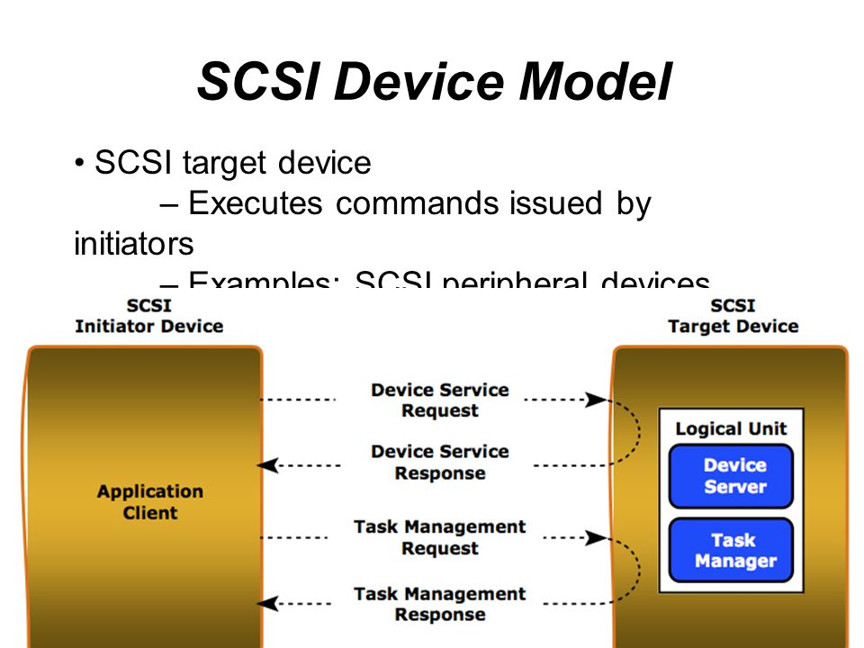 SCSI Device Model SCSI target device – Executes commands issued by initiators – Examples: SCSI peripheral devices