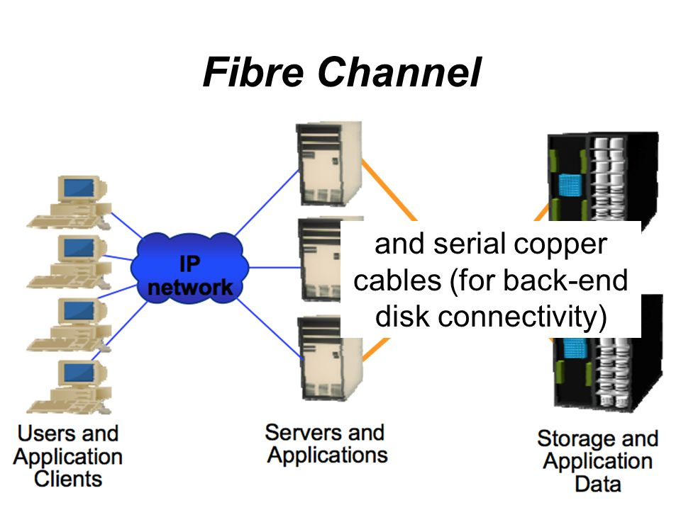 Fibre Channel and serial copper cables (for back-end disk connectivity)