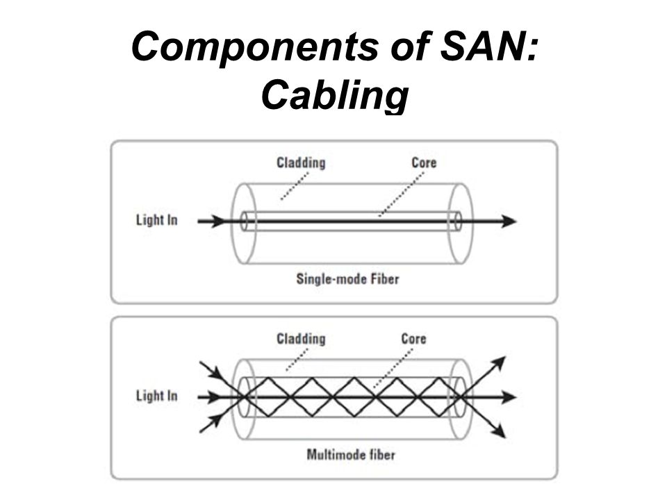 Components of SAN: Cabling