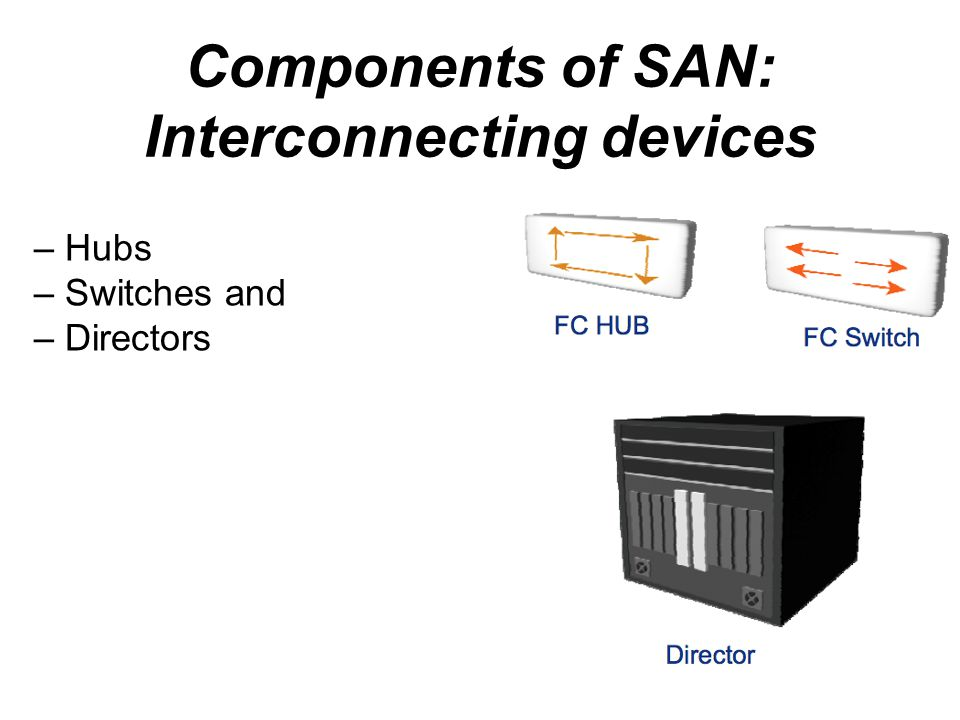 Components of SAN: Interconnecting devices – Hubs – Switches and – Directors