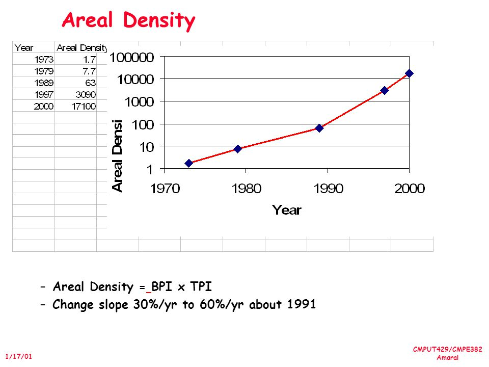 CMPUT429/CMPE382 Amaral 1/17/01 Areal Density –Areal Density = BPI x TPI –Change slope 30%/yr to 60%/yr about 1991
