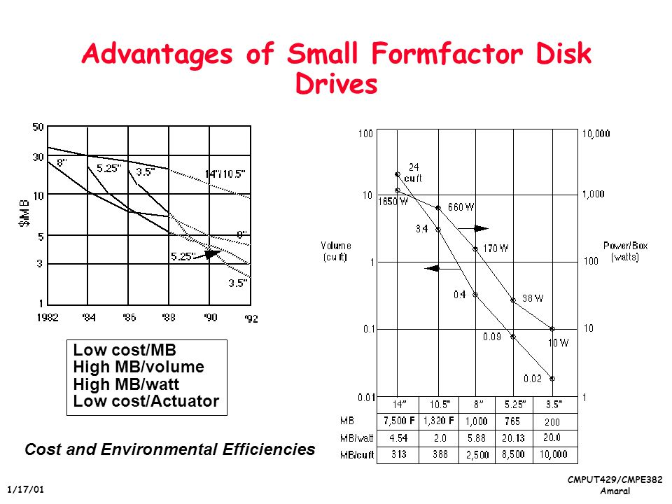 CMPUT429/CMPE382 Amaral 1/17/01 Advantages of Small Formfactor Disk Drives Low cost/MB High MB/volume High MB/watt Low cost/Actuator Cost and Environmental Efficiencies