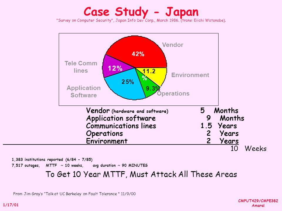 CMPUT429/CMPE382 Amaral 1/17/01 Case Study - Japan Survey on Computer Security , Japan Info Dev Corp., March 1986.