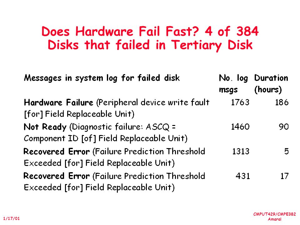 CMPUT429/CMPE382 Amaral 1/17/01 Does Hardware Fail Fast? 4 of 384 Disks that failed in Tertiary Disk