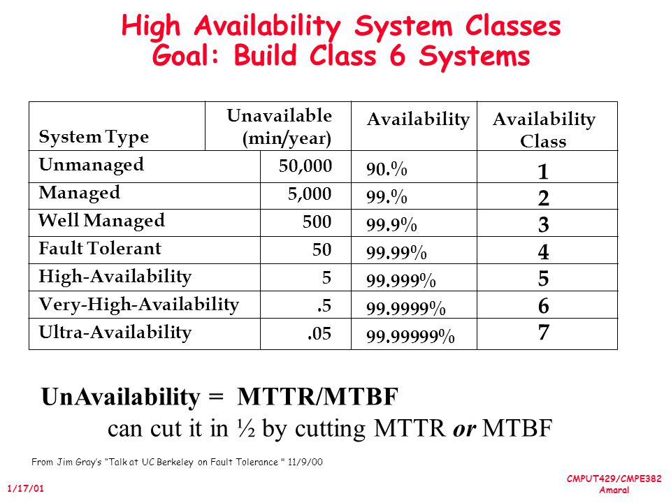 CMPUT429/CMPE382 Amaral 1/17/01 High Availability System Classes Goal: Build Class 6 Systems Availability 90.% 99.% 99.9% 99.99% 99.999% 99.9999% 99.99999% System Type Unmanaged Managed Well Managed Fault Tolerant High-Availability Very-High-Availability Ultra-Availability Unavailable (min/year) 50,000 5,000 500 50 5.5.05 Availability Class 1 2 3 4 5 6 7 UnAvailability = MTTR/MTBF can cut it in ½ by cutting MTTR or MTBF From Jim Grays Talk at UC Berkeley on Fault Tolerance 11/9/00