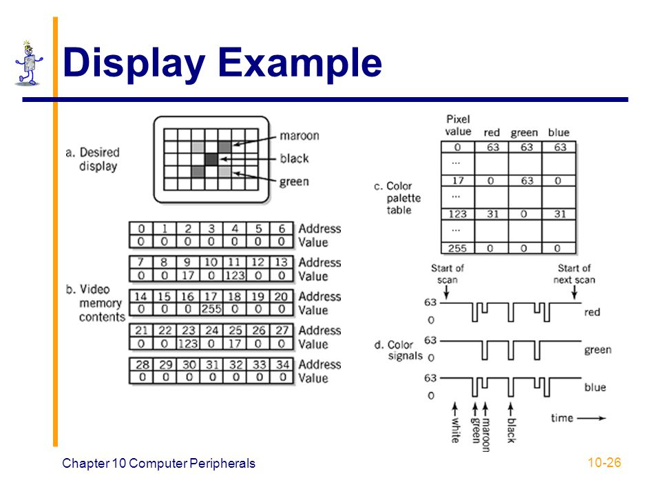 Chapter 10 Computer Peripherals 10-26 Display Example