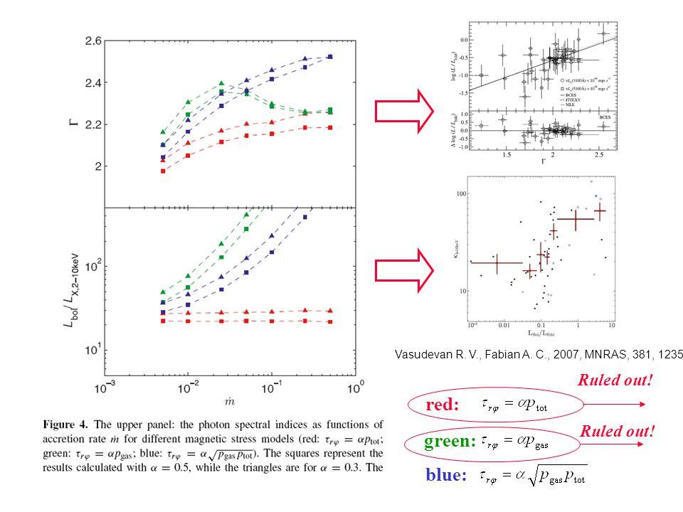 red: green: blue: Ruled out! Vasudevan R. V., Fabian A. C., 2007, MNRAS, 381, 1235