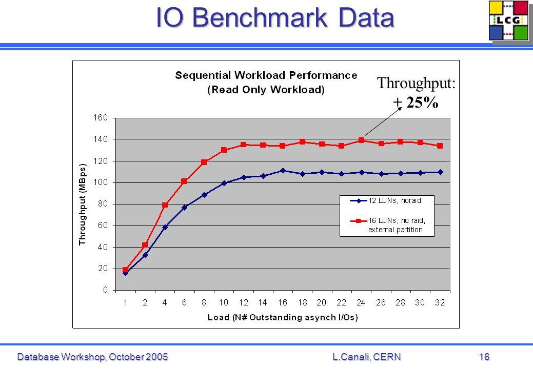 Database Workshop, October 2005L.Canali, CERN16 IO Benchmark Data Throughput: + 25%