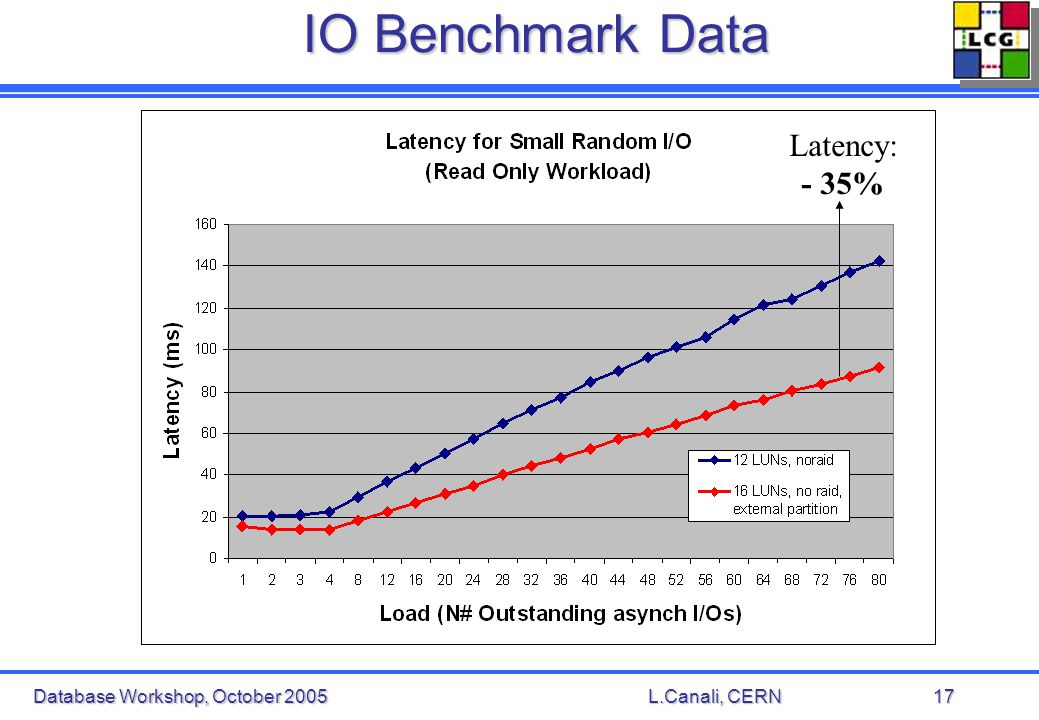 Database Workshop, October 2005L.Canali, CERN17 IO Benchmark Data Latency: - 35%