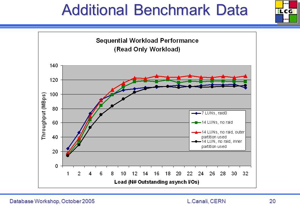 Database Workshop, October 2005L.Canali, CERN20 Additional Benchmark Data