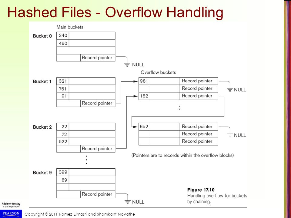 Copyright © 2011 Ramez Elmasri and Shamkant Navathe Hashed Files - Overflow Handling