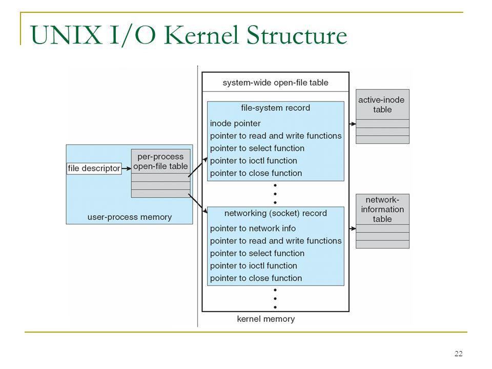 22 UNIX I/O Kernel Structure