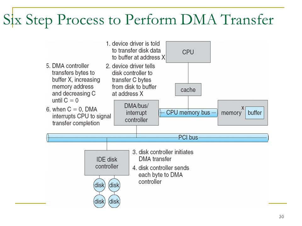 30 Six Step Process to Perform DMA Transfer