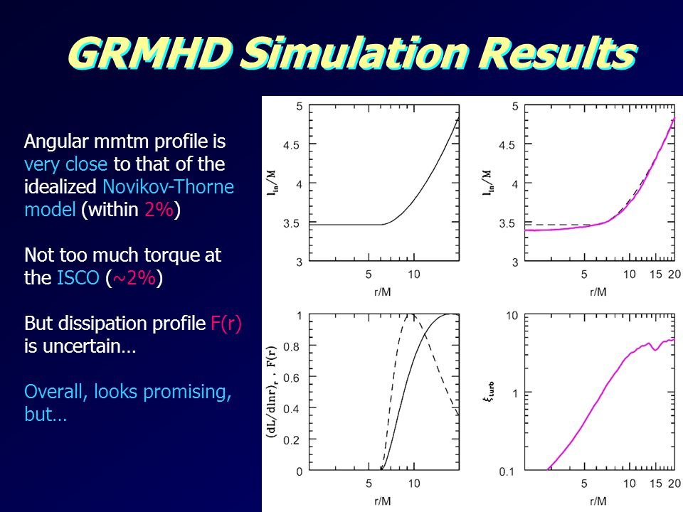 GRMHD Simulation Results Angular mmtm profile is very close to that of the idealized Novikov-Thorne model (within 2%) Not too much torque at the ISCO (~2%) But dissipation profile F(r) is uncertain… Overall, looks promising, but…