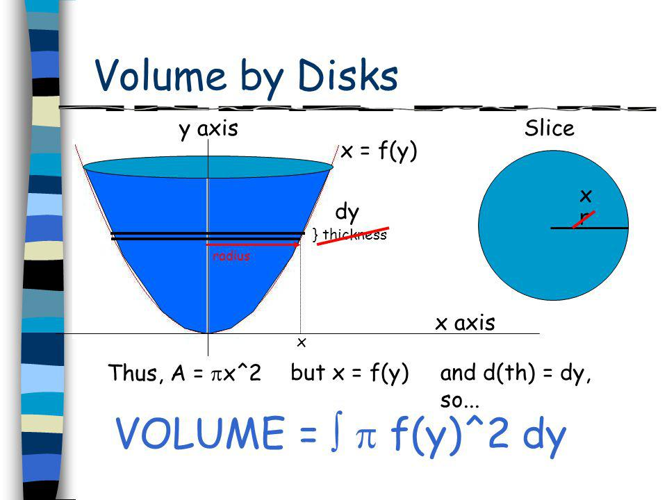 Volume by Disks r } thickness x axis y axisSlice radius x x dy Thus, A = x^2 x = f(y) VOLUME = f(y)^2 dy but x = f(y)and d(th) = dy, so...