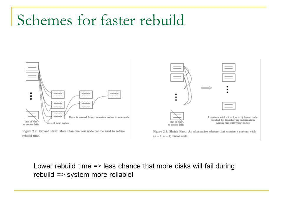 Schemes for faster rebuild Lower rebuild time => less chance that more disks will fail during rebuild => system more reliable!