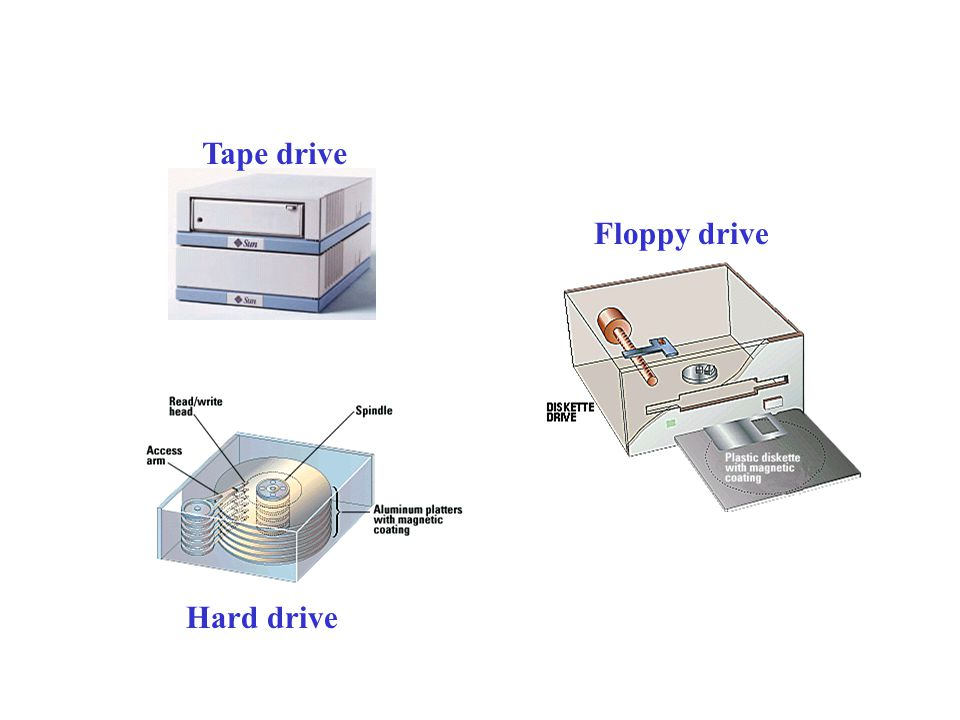 Magnetic Storage Devices: Diskettes Hard disks Removable hard disks Magnetic tape
