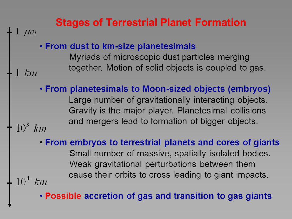 Stages of Terrestrial Planet Formation From dust to km-size planetesimals Myriads of microscopic dust particles merging together. Motion of solid obje