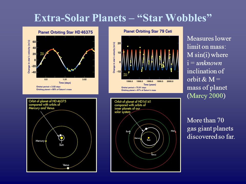Extra-Solar Planets – Star Wobbles Measures lower limit on mass: M sin(i) where i = unknown inclination of orbit & M = mass of planet (Marcy 2000) More than 70 gas giant planets discovered so far.