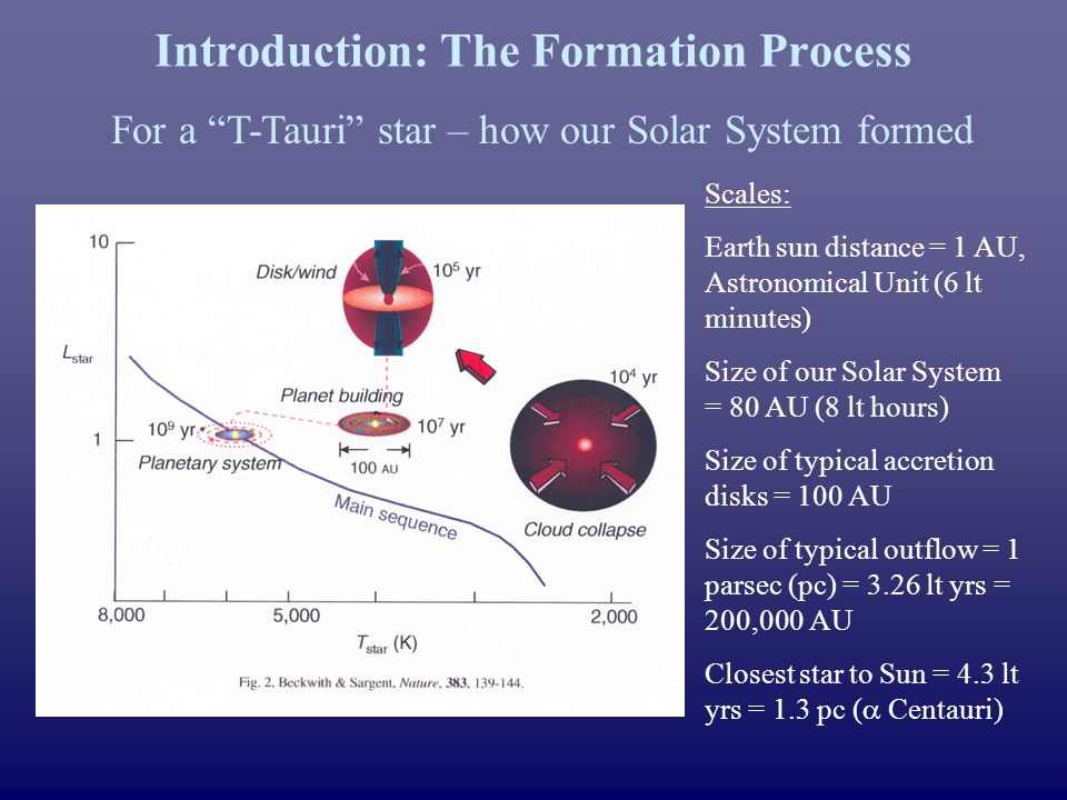 Introduction: The Formation Process For a T-Tauri star – how our Solar System formed Scales: Earth sun distance = 1 AU, Astronomical Unit (6 lt minutes) Size of our Solar System = 80 AU (8 lt hours) Size of typical accretion disks = 100 AU Size of typical outflow = 1 parsec (pc) = 3.26 lt yrs = 200,000 AU Closest star to Sun = 4.3 lt yrs = 1.3 pc ( Centauri)