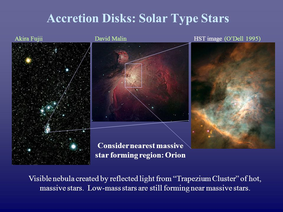 HST image (ODell 1995)Akira FujiiDavid Malin Accretion Disks: Solar Type Stars Visible nebula created by reflected light from Trapezium Cluster of hot, massive stars.