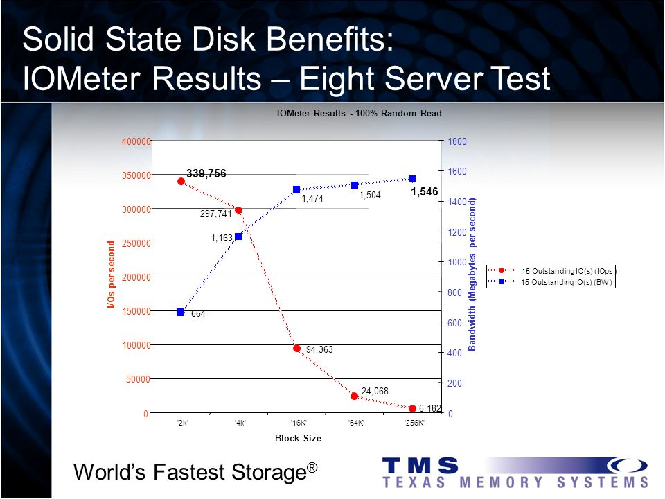 Worlds Fastest Storage ® Solid State Disk Benefits: IOMeter Results – Eight Server Test IOMeter Results - 100% Random Read 339,756 94,363 6,182 24,068 297,741 664 1,546 1,504 1,474 1,163 0 50000 100000 150000 200000 250000 300000 350000 400000 2k 4k 16K 64K 256K Block Size I/Os per second 0 200 400 600 800 1000 1200 1400 1600 1800 Bandwidth (Megabytes per second) 15 Outstanding IO(s) (IOps ) 15 Outstanding IO(s) (BW )