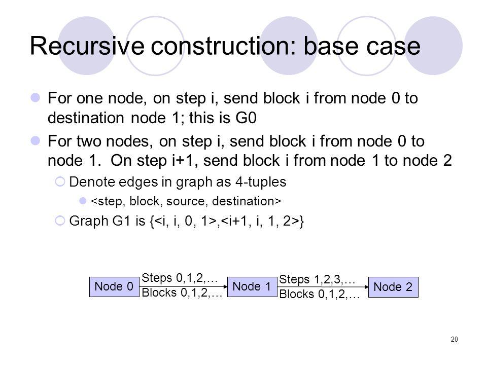 20 Recursive construction: base case For one node, on step i, send block i from node 0 to destination node 1; this is G0 For two nodes, on step i, send block i from node 0 to node 1.