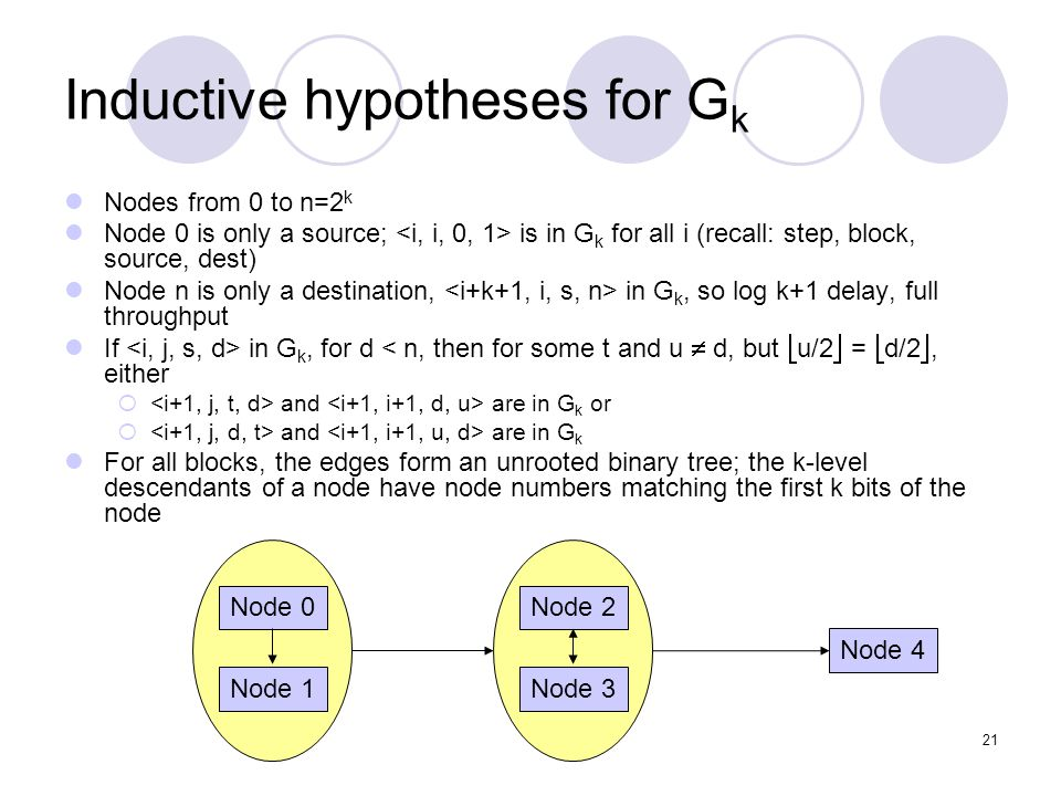21 Inductive hypotheses for G k Nodes from 0 to n=2 k Node 0 is only a source; is in G k for all i (recall: step, block, source, dest) Node n is only a destination, in G k, so log k+1 delay, full throughput If in G k, for d < n, then for some t and u d, but u/2 = d/2, either and are in G k or and are in G k For all blocks, the edges form an unrooted binary tree; the k-level descendants of a node have node numbers matching the first k bits of the node Node 0Node 2 Node 4 Node 1Node 3