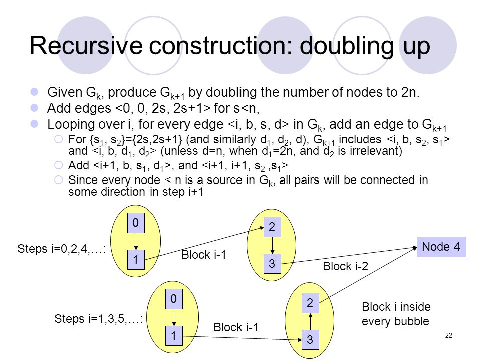 22 Recursive construction: doubling up Given G k, produce G k+1 by doubling the number of nodes to 2n.
