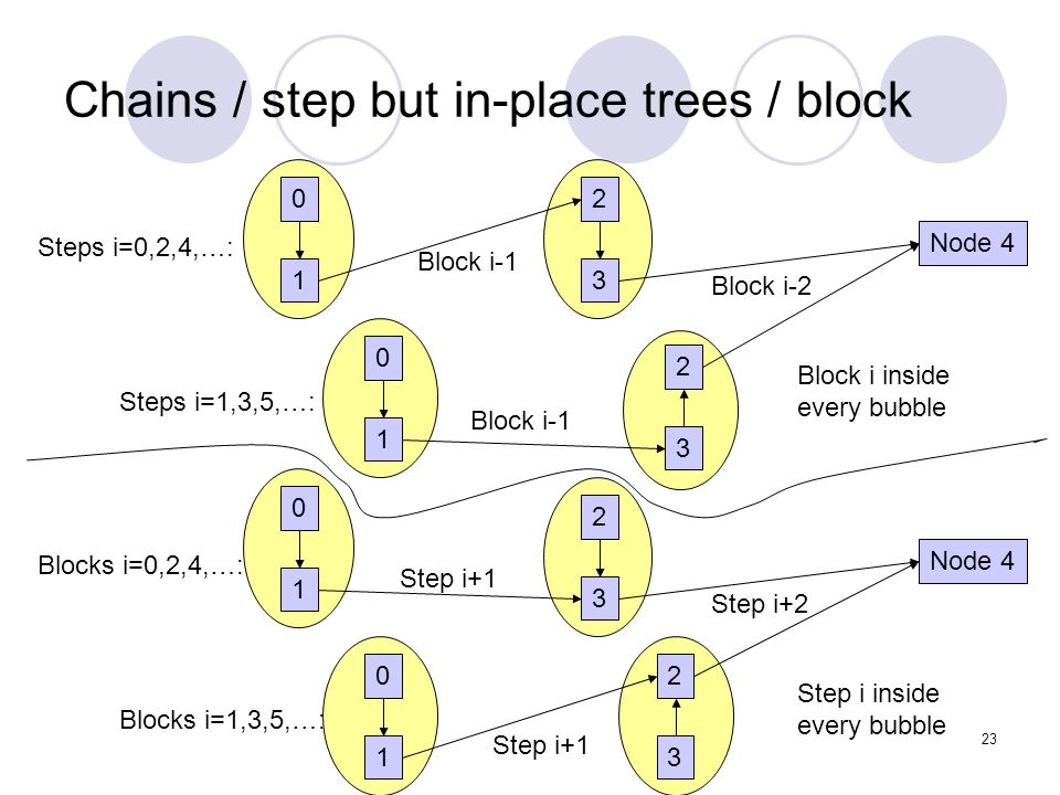 23 Chains / step but in-place trees / block 02 Node 4 13 0 2 1 3 Steps i=0,2,4,…: Steps i=1,3,5,…: Block i-2 Block i-1 Block i inside every bubble 0 2 Node 4 1 3 02 13 Blocks i=0,2,4,…: Blocks i=1,3,5,…: Step i+2 Step i+1 Step i inside every bubble
