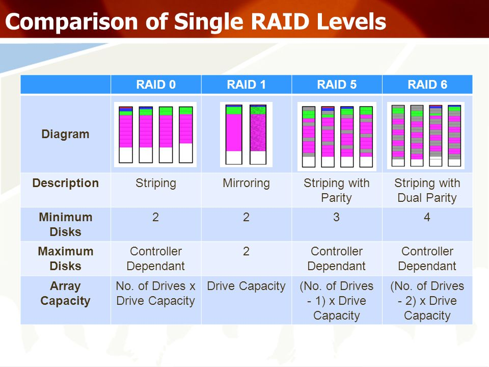 Comparison of Single RAID Levels RAID 0RAID 1RAID 5RAID 6 Diagram DescriptionStripingMirroringStriping with Parity Striping with Dual Parity Minimum Disks 2234 Maximum Disks Controller Dependant 2 Array Capacity No.
