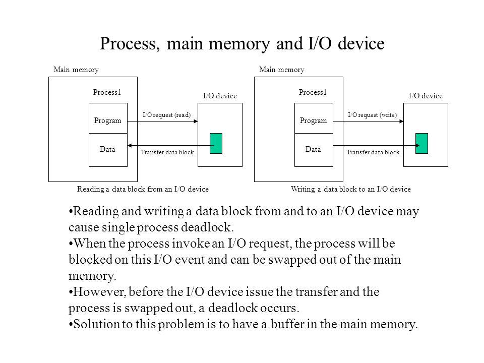 Process, main memory and I/O device Program Data Process1 Main memory I/O device Transfer data block I/O request (read) Program Data Process1 Main mem