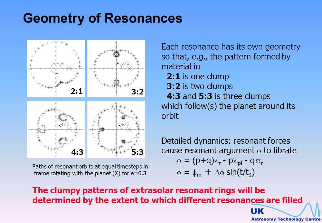 Geometry of Resonances 2:1 4:3 3:2 5:3 Paths of resonant orbits at equal timesteps in frame rotating with the planet (X) for e=0.3 Each resonance has its own geometry so that, e.g., the pattern formed by material in 2:1 is one clump 3:2 is two clumps 4:3 and 5:3 is three clumps which follow(s) the planet around its orbit The clumpy patterns of extrasolar resonant rings will be determined by the extent to which different resonances are filled Detailed dynamics: resonant forces cause resonant argument to librate = (p+q) r - p pl - q r = m + sin(t/t )