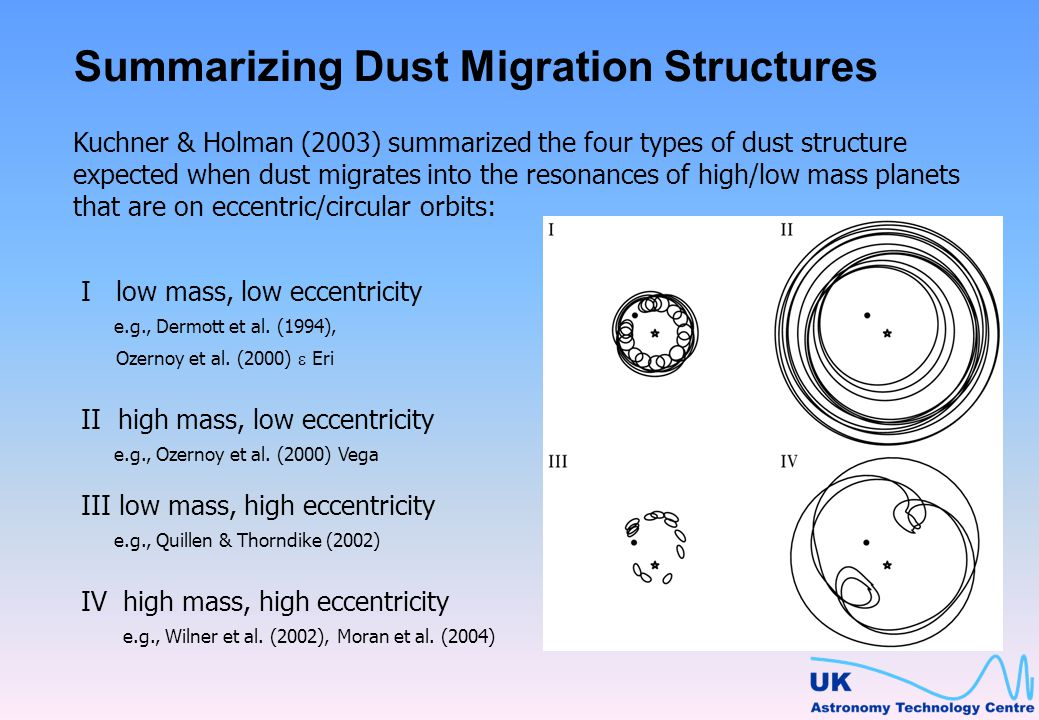 Summarizing Dust Migration Structures Kuchner & Holman (2003) summarized the four types of dust structure expected when dust migrates into the resonances of high/low mass planets that are on eccentric/circular orbits: I low mass, low eccentricity e.g., Dermott et al.
